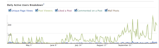 The Argosy Facebook Insights